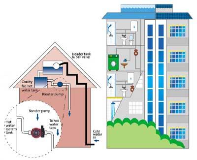 Menambah Tekanan Air Rumah Tinggal dengan Pompa Booster Grundfos