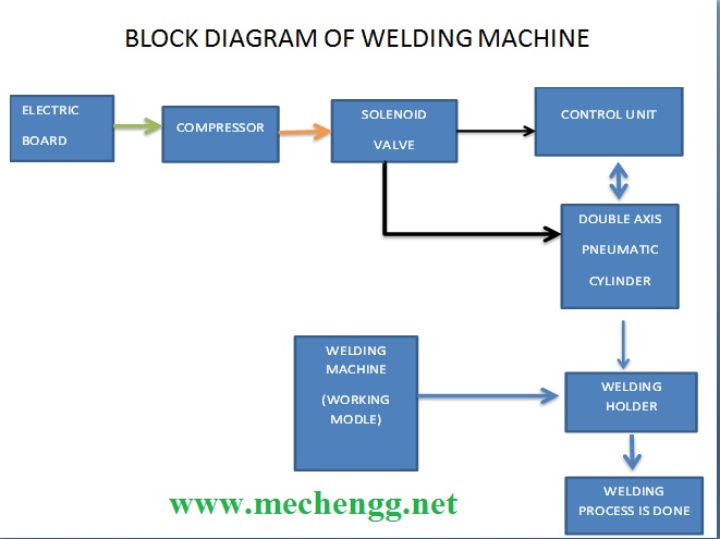 automatic double axis welding machinemechanical project, block diagram