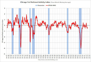 Chicago Fed National Activity Index