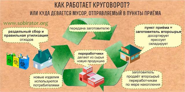12 декабря – раздельный сбор отходов!