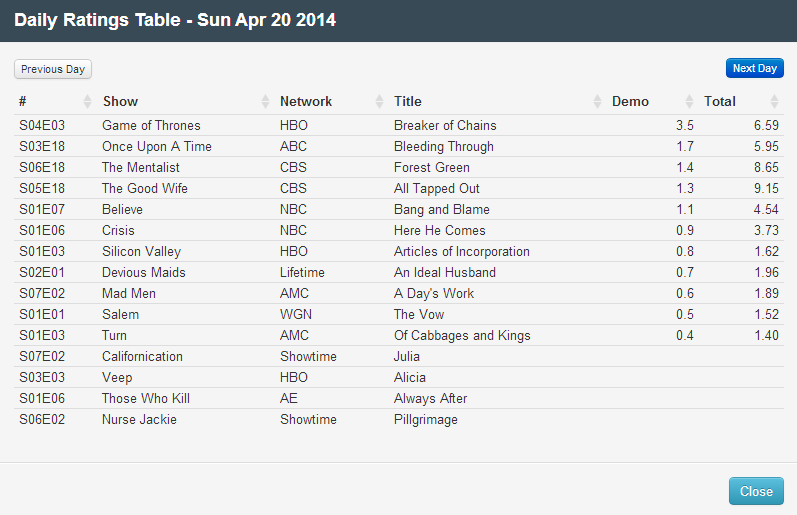 Final Adjusted TV Ratings for Sunday 20th April 2014