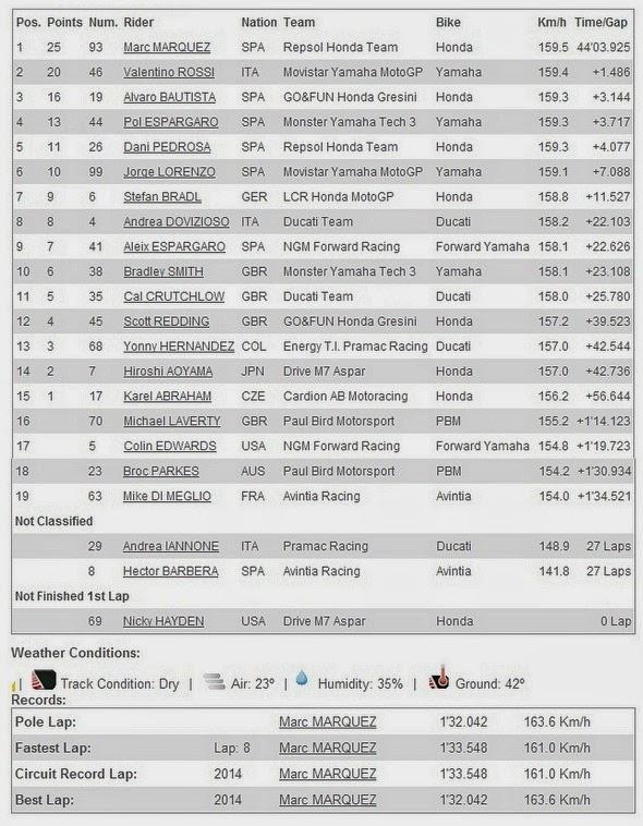 Hasil Race MotoGP Le Mans Prancis 2014