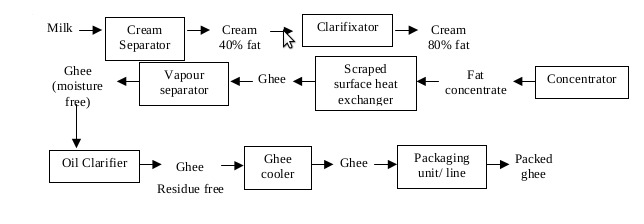 Flow diagram of Ghee manufacture by Cream de-emulsification method