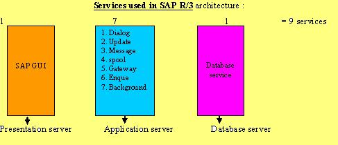 Sap abap services in sap architecture for Sap r 3 architecture