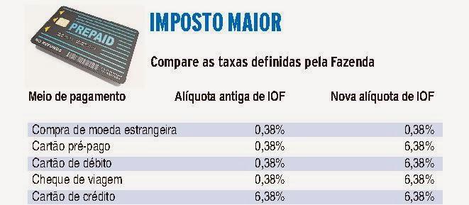 a infelicidade tribut ria governo aumenta imposto para cart es no exterior de 0 38 para 6 38