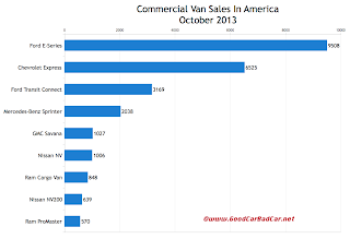 USA commercial van sales chart October 2013