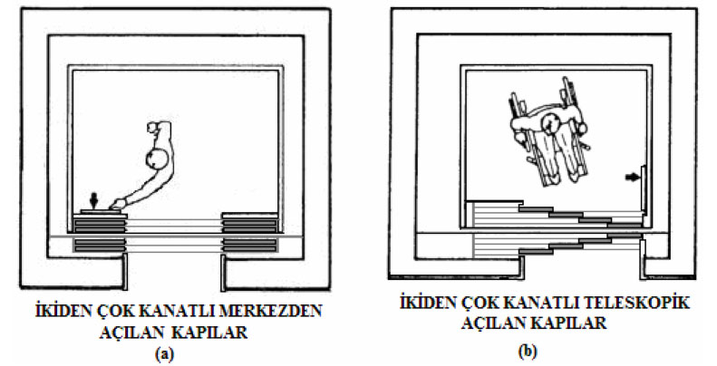 Teleskopik açılan kanatlı kapıların üstten görünüşü