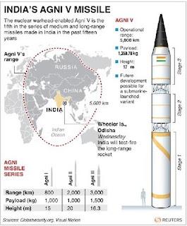 http://1.bp.blogspot.com/-3Wa5vA7R8Mc/T4-CELU3Q3I/AAAAAAAANlY/V7romc25HP8/s1600/Agni_V_missile.jpg