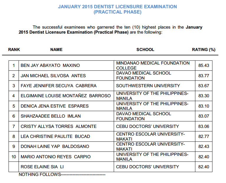 Top 10 January 2015 Dentist board exam