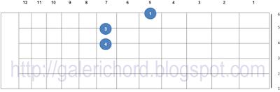 gambar contoh belajar cara bentuk letak posisi jari chord kunci gitar a5