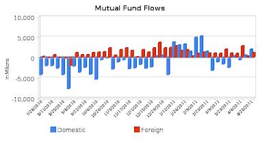 Stock Fund Flows