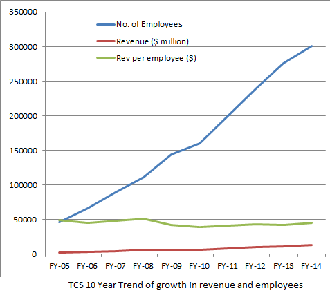 TCS 10 year revenue vs employee trend