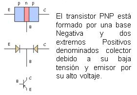 Transistor tipo PNP