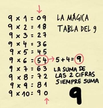 La magia de la tabla del 9