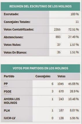 Resultados de las últimas elecciones municipales en Los Molinos