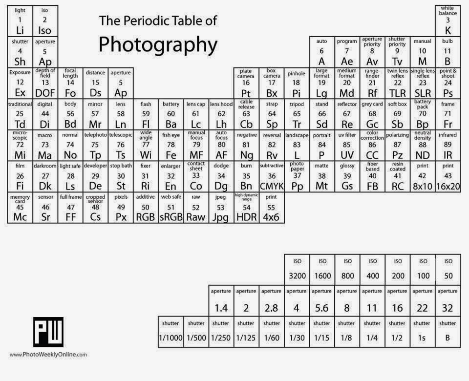 Tabla periodica de los elementos fotogrficos grup fotogrfic de esta entrada fue publicada en sin categora y etiquetada cultura fotogrfica curiosidades por gfadm guarda enlace permanente urtaz Images