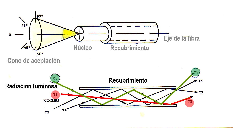 Cosas curiosas fibra ptica iv for Fibra optica en benicasim