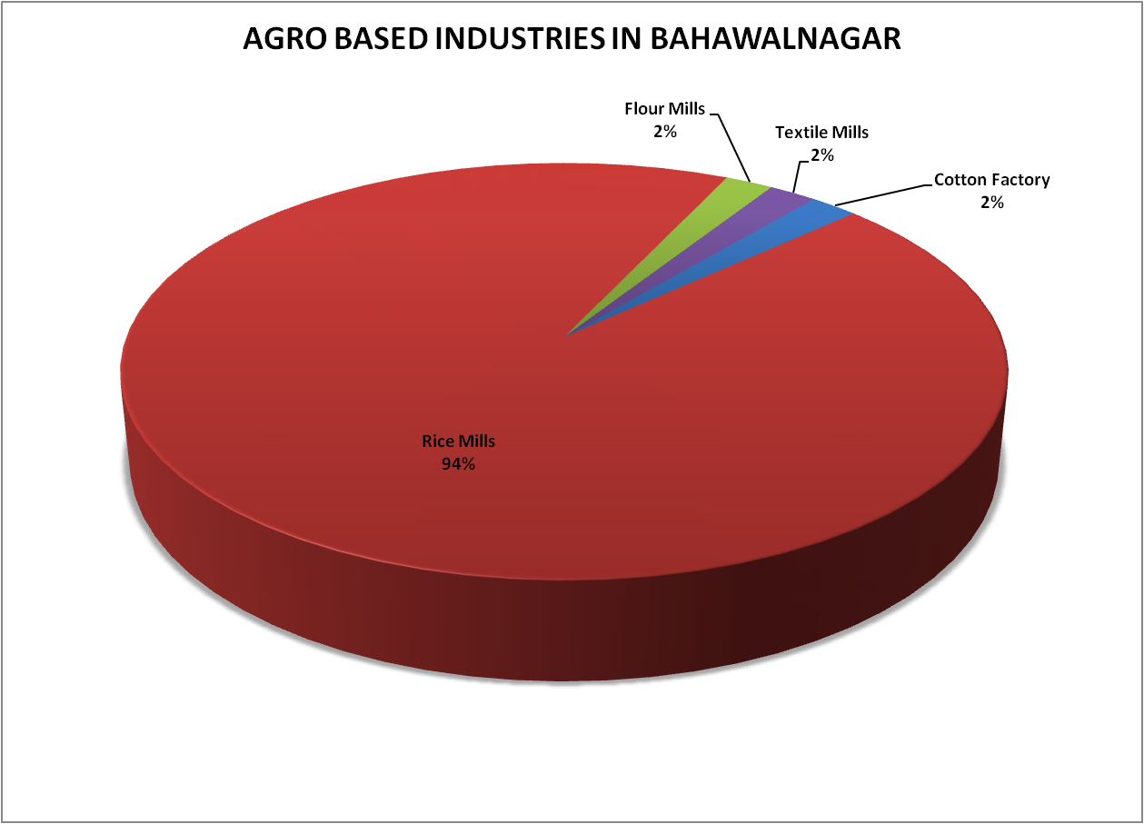mera bahawalnagar: Agro based industries in BAHAWALNAGAR
