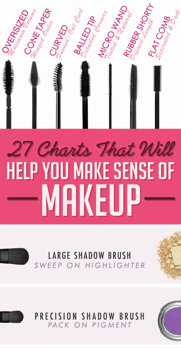 27 Charts That Will Help You Make Sense Of Makeup