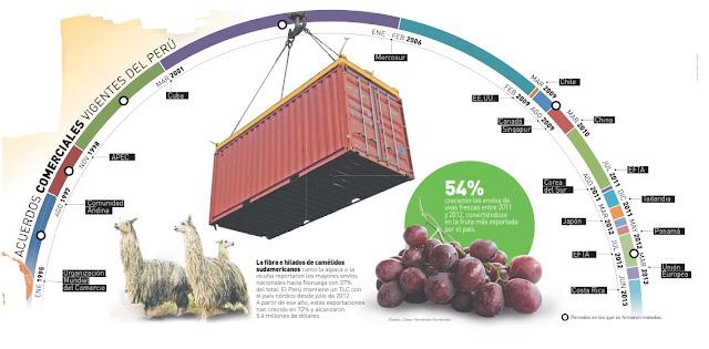 tratados comerciales en el Perú 2013