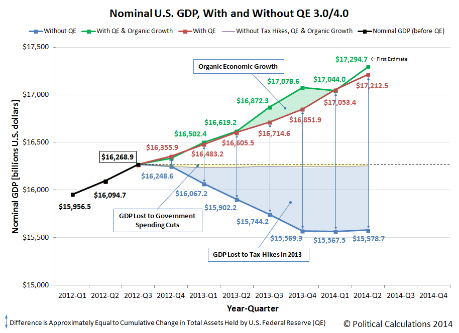 Nominal U.S. GDP, With and Without QE 3.0/4.0, 2012Q1 through 2014Q2, 1st Estimate