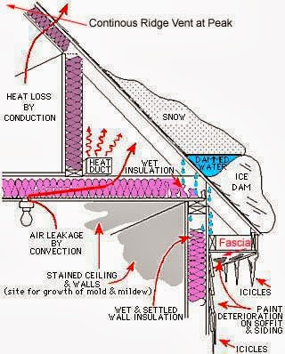 Believe It Or Not, A Roof Shingle Warranty Can Be Voided If Itu0027s Discovered  You Donu0027t Have The Proper Ventilation.