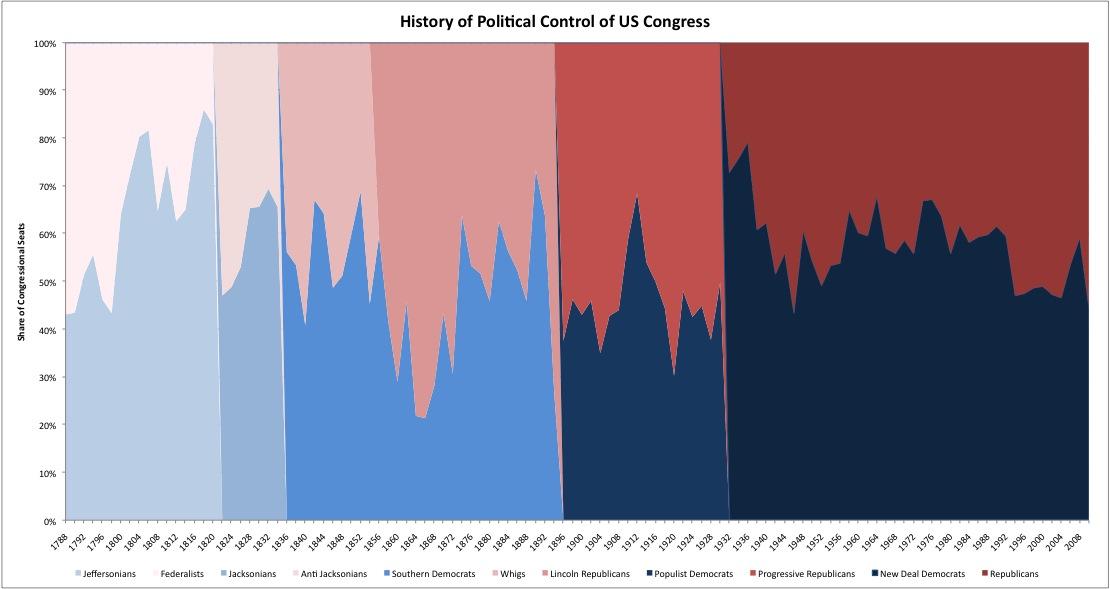 History of Congress