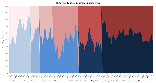 History of Political Party Control of Congress