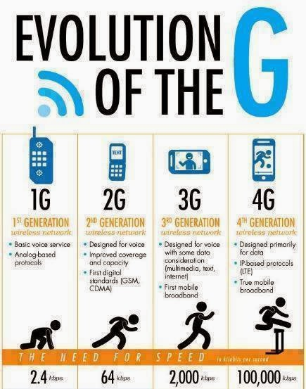Hemant Kumaarr: What is the difference between G, 2G, 3G ...