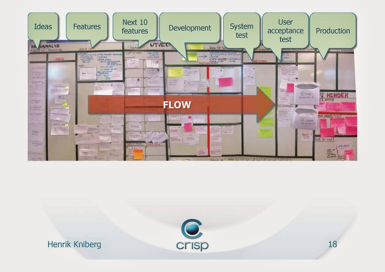 Lean from the Trenches picture of physical Kanban board