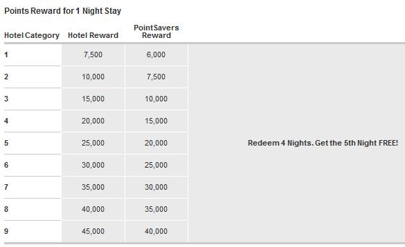 Marriott Rewards kategorie hoteli potrzebne punkty na 1 noc