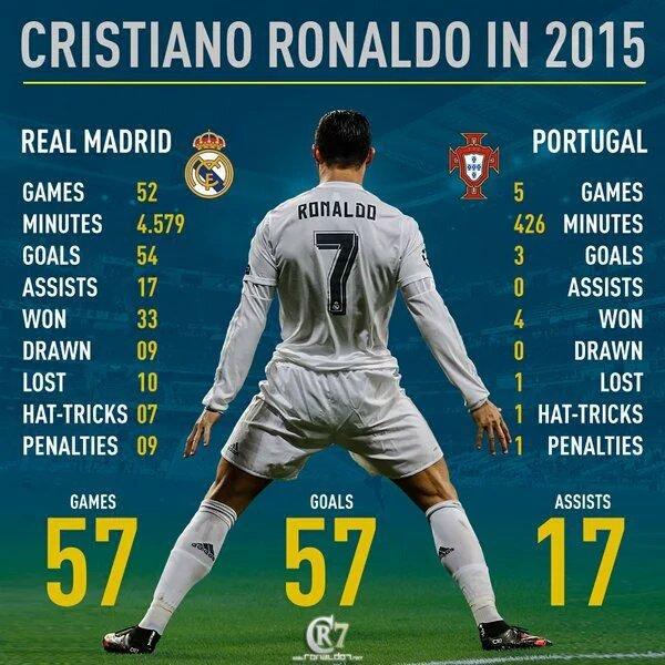 احصائيات كرستيانو رونالدو في 2015 ronaldo