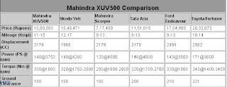 XUV500 Comparison
