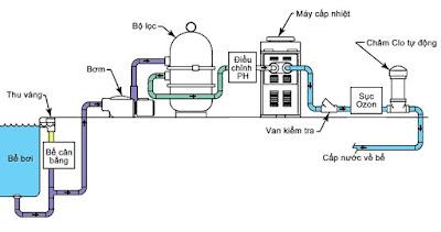 phương pháp xử lý nước hồ bơi tự động