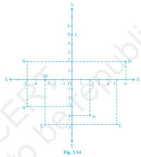 Cbse class 9th maths chapter 3 coordinate geometry studypedia ccuart Gallery
