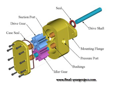 Design, Fabrication &amp; Testing of Gear Pump Test Rig