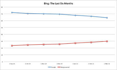 Google VS Bing 6 Months