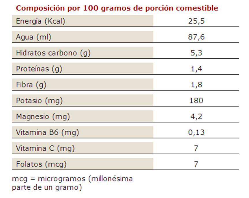 acido urico valores normales ninos enfermedad dela gota sintomas y tratamiento recetas comidas para bajar acido urico