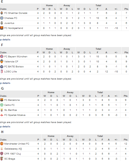 Klasemen Sementara Liga Champions 8 November 2012