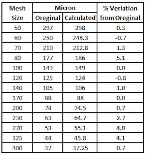 Mesh Size Conversion by Formula