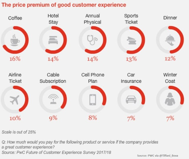 The price premium for good customer experience #CX