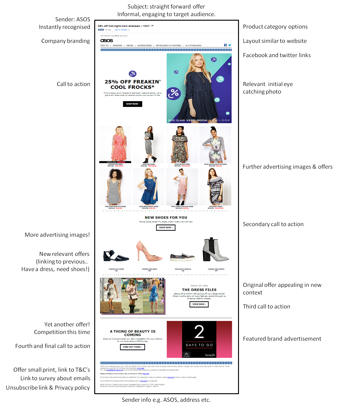 ASOS. Customer References and the Benefits of Online Shopping