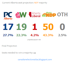 Current Alberta projection