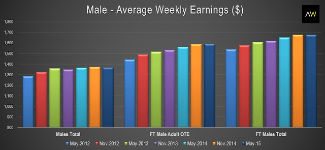 Male - average weekly earnings