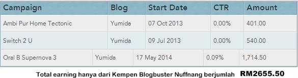 Tips Tingkatkan Earning Kempen Blogbuster Nuffnang, cara jana pendapatan lumayan menerusi kempen blogbuster nuffnang, cara raih keuntungan tinggi dengan kempen blogbuster nuffnang