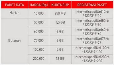 Cara daftar paket internet unlimited smartfren