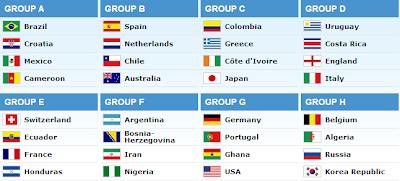 Jadwal fase group piala dunia 2014