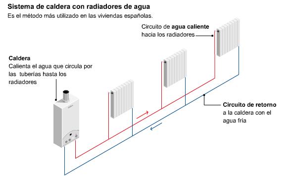 Cuarto tecnolog a e s o instalaciones de gas y calefacci n - Caldera de calefaccion ...