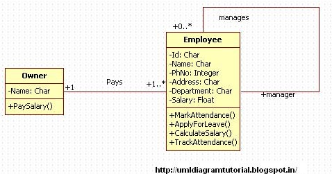Unified Modeling Language     Employee Attendance System  Class    Diagram