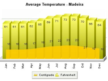 Madera średnie temperatury pogoda klimat temperatury wykresy Funchal.jpg